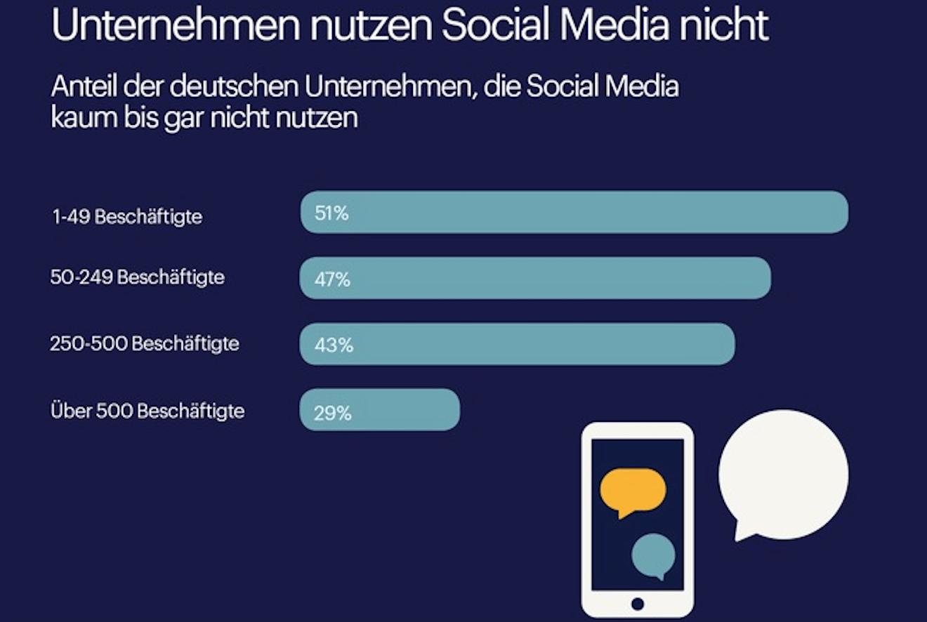 Social Media Nutzung - Social Media Nutzung ist Neuland für die deutsche Wirtschaft