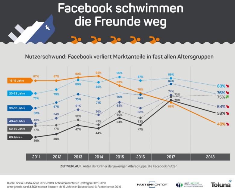 Facebook Statistik - Facebook im Abwärtstrend